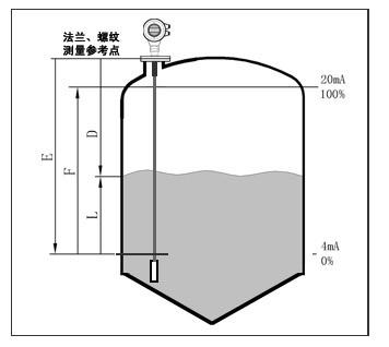 导波雷达液位计测量原理