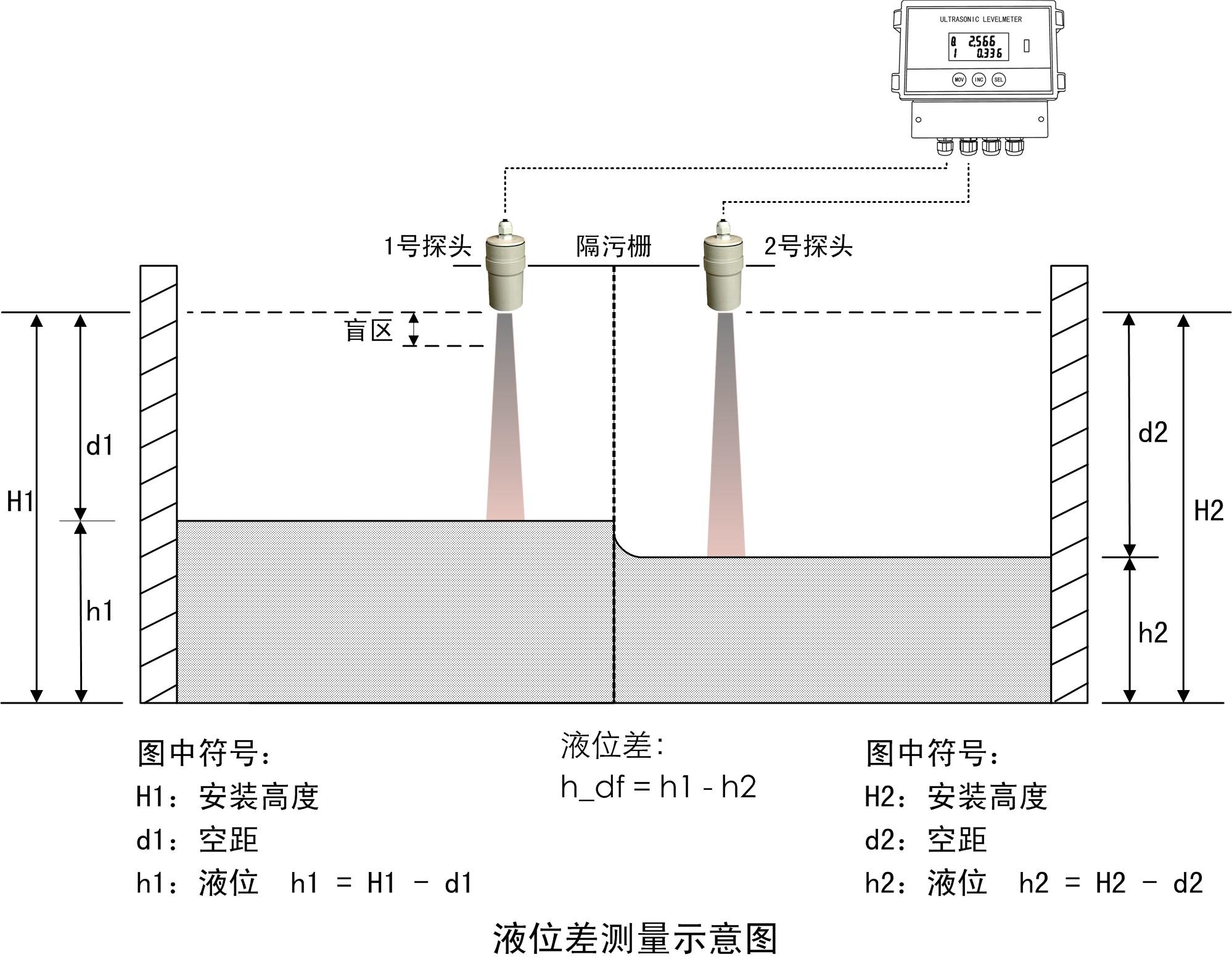 超声波液位计的用途和原理