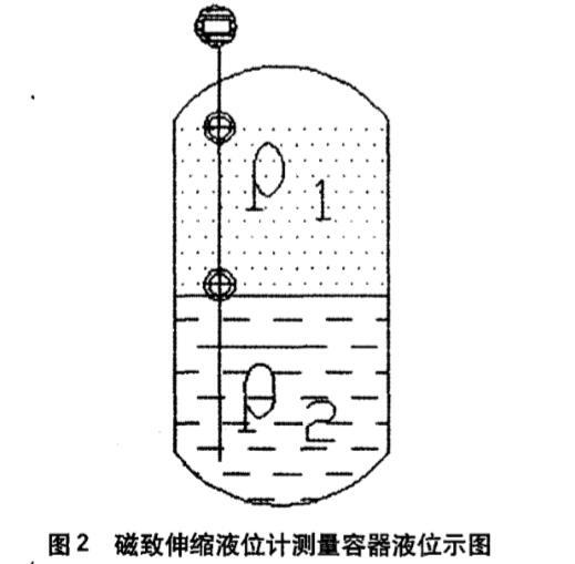 磁致伸缩液位计测量容器液位示图