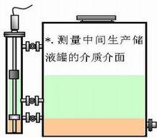 测量容器内的介质界面
