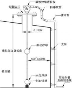 磁致伸缩液位计结构
